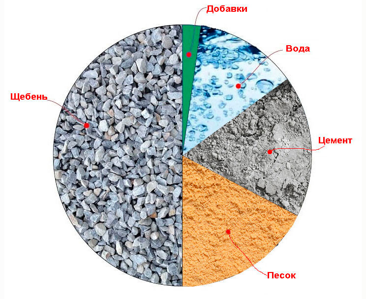 Смесь бетонная готовая к применению обухов бетон